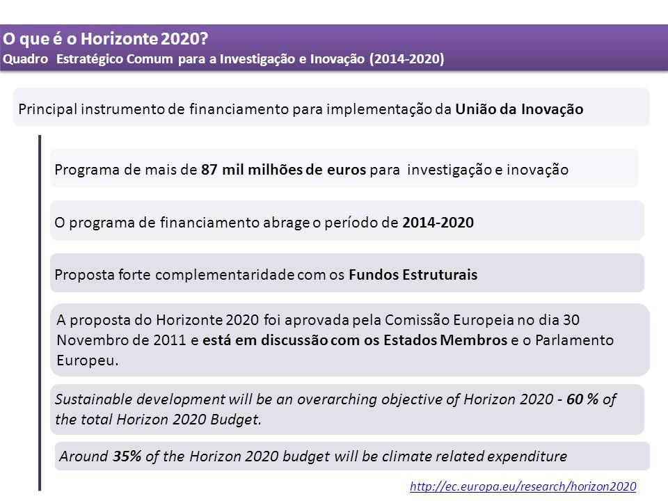 O que é o Horizonte 2020 Quadro Estratégico Comum para a Investigação e Inovação (2014-2020)