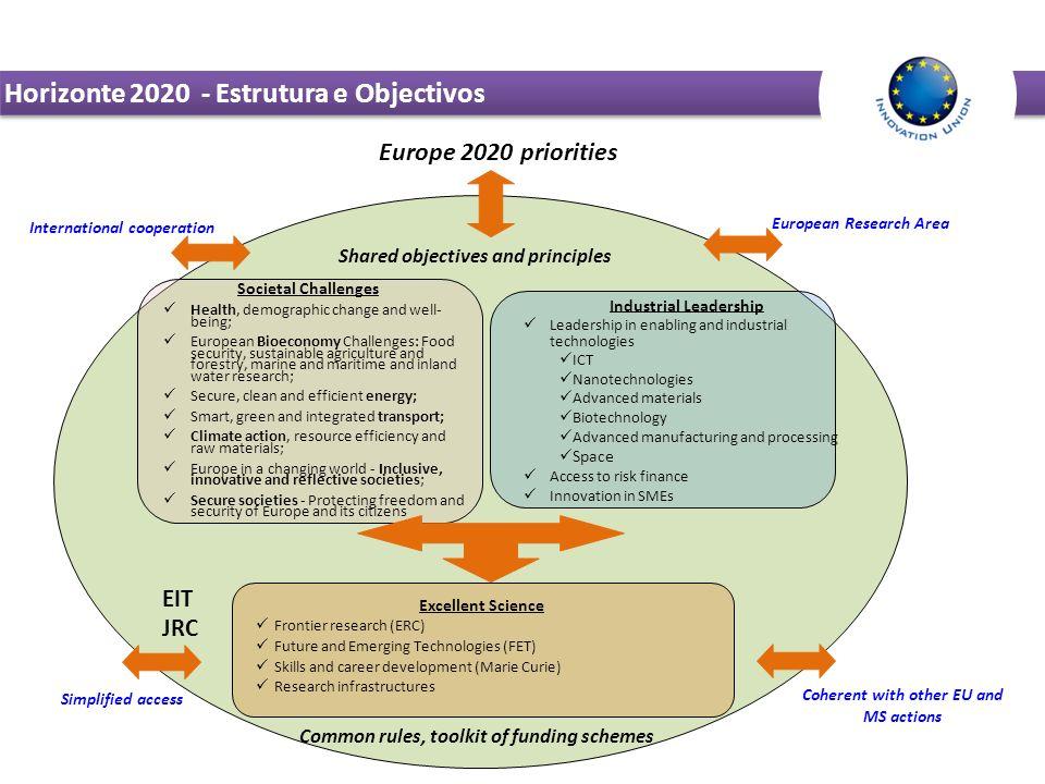 Horizonte 2020 - Estrutura e Objectivos