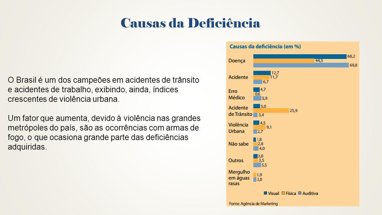 Causas da Deficiência O Brasil é um dos campeões em acidentes de trânsito. e acidentes de trabalho, exibindo, ainda, índices.