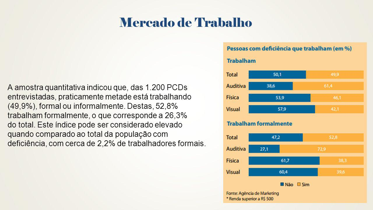 Mercado de Trabalho A amostra quantitativa indicou que, das 1.200 PCDs