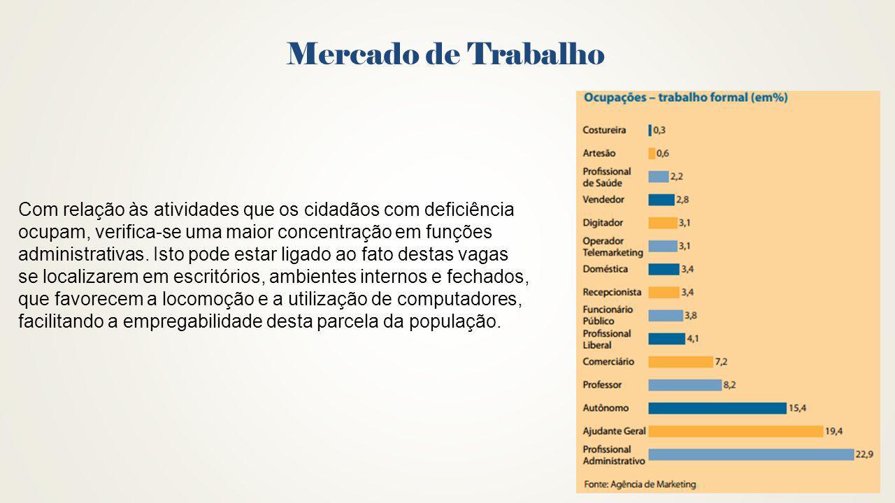 Mercado de Trabalho Com relação às atividades que os cidadãos com deficiência. ocupam, verifica-se uma maior concentração em funções.
