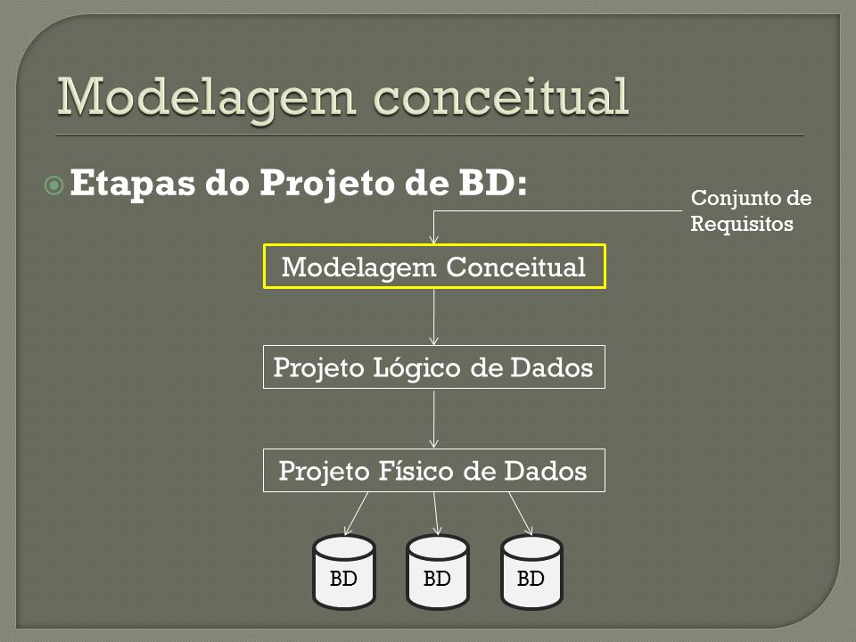 Modelagem conceitual Etapas do Projeto de BD: Modelagem Conceitual