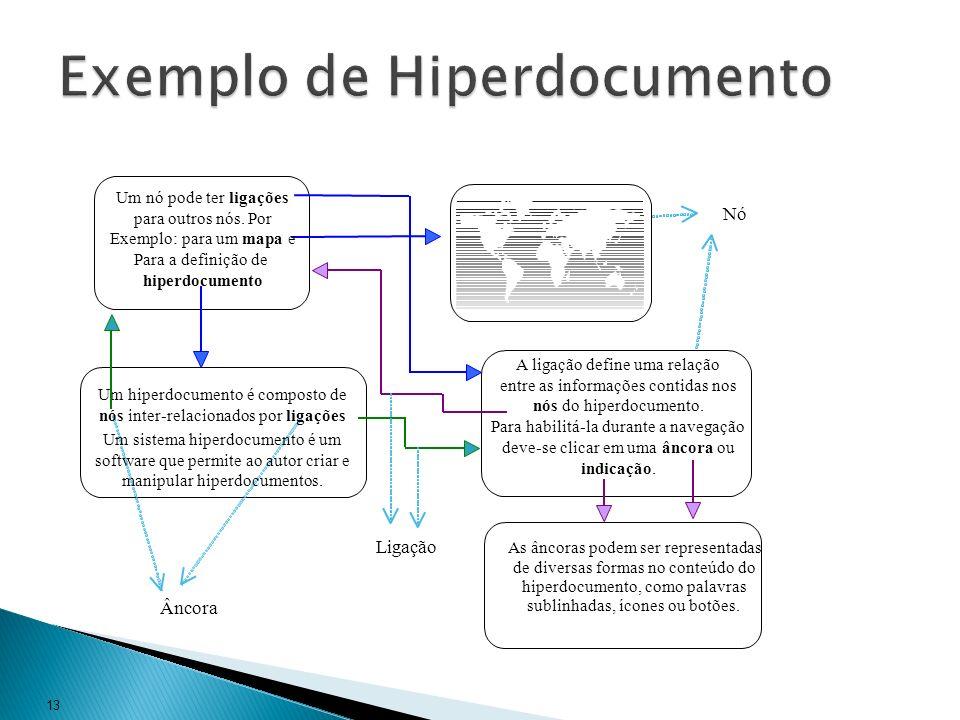 Exemplo de Hiperdocumento
