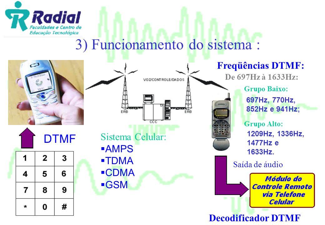 3) Funcionamento do sistema :