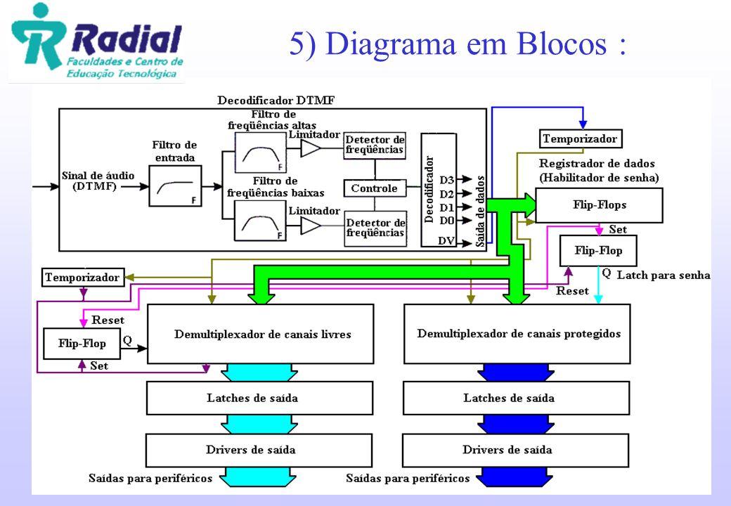 5) Diagrama em Blocos :