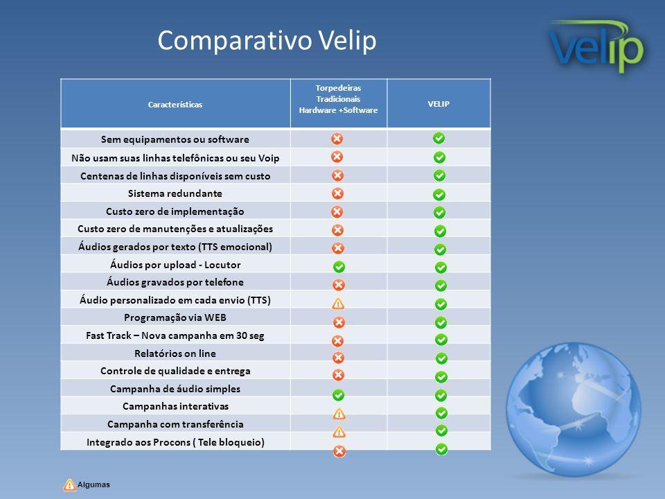 Comparativo Velip Sem equipamentos ou software
