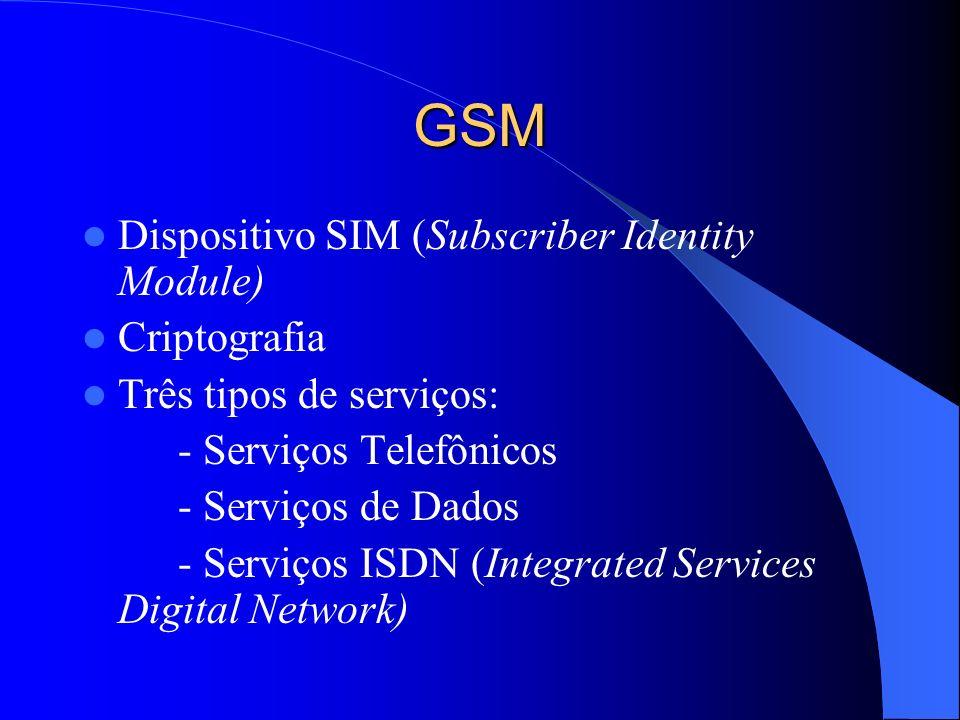 GSM Dispositivo SIM (Subscriber Identity Module) Criptografia