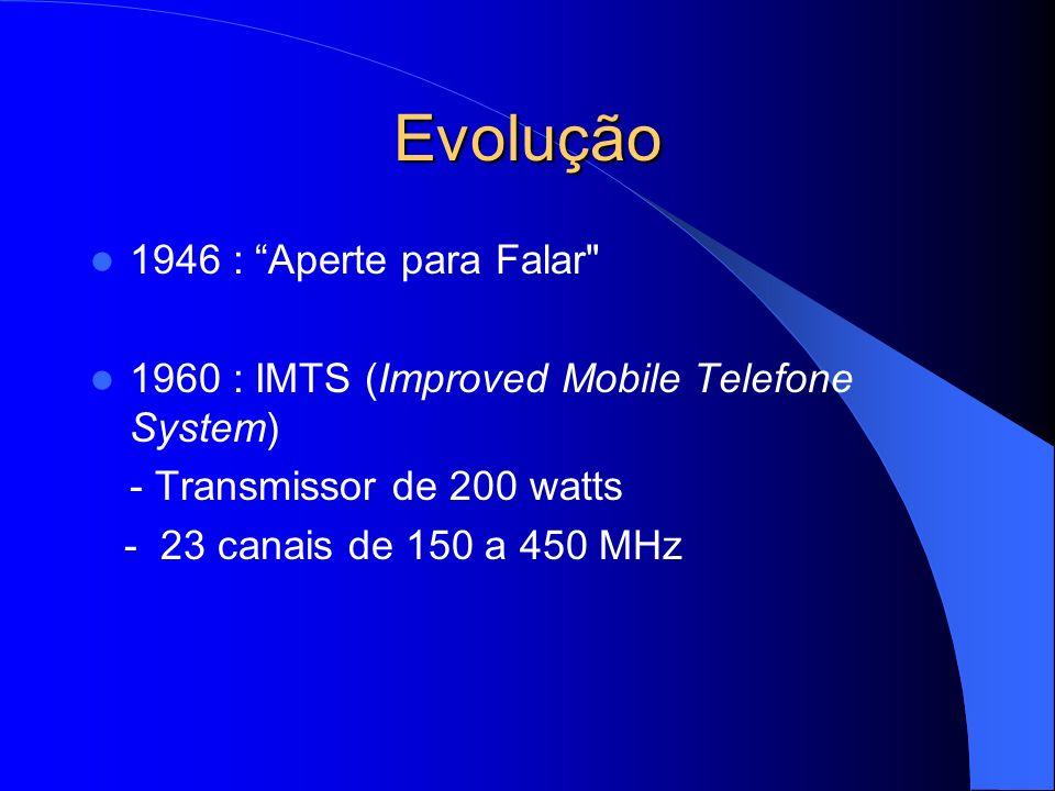 Evolução 1946 : Aperte para Falar