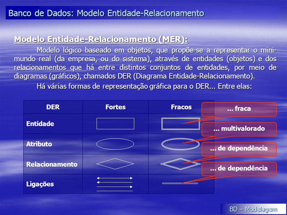 Banco de Dados: Modelo Entidade-Relacionamento