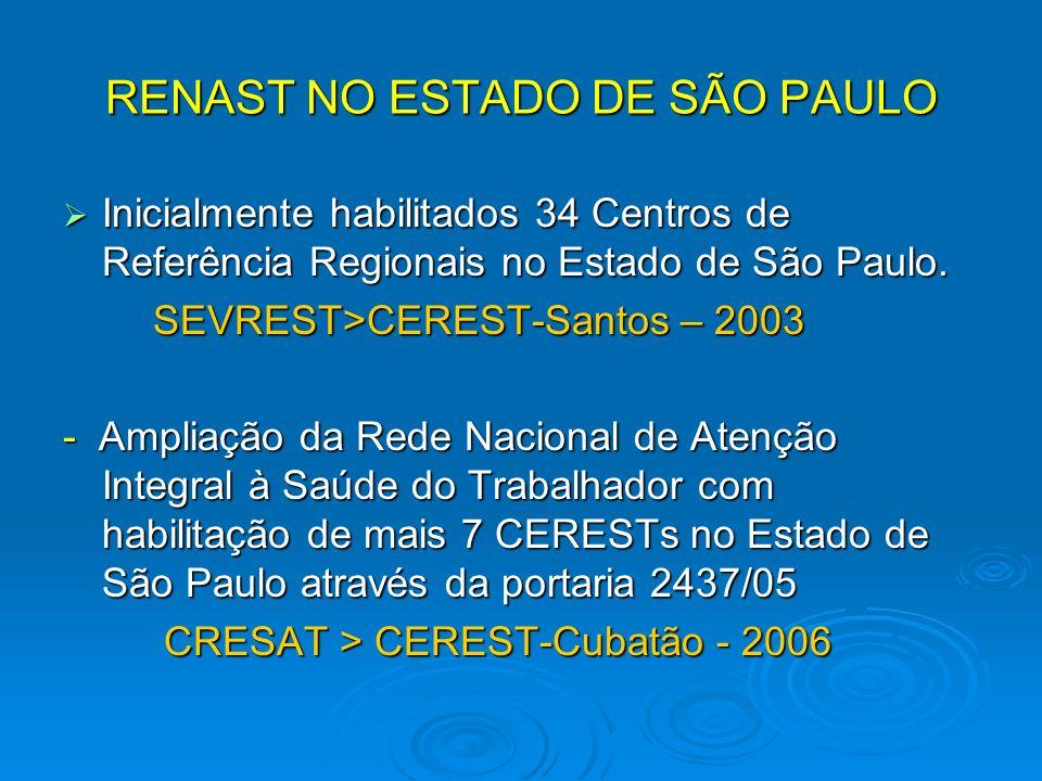 RENAST NO ESTADO DE SÃO PAULO