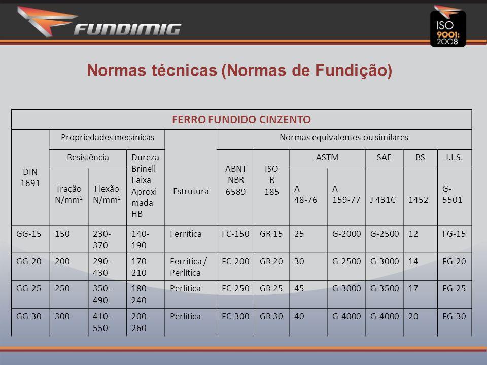 Normas técnicas (Normas de Fundição)