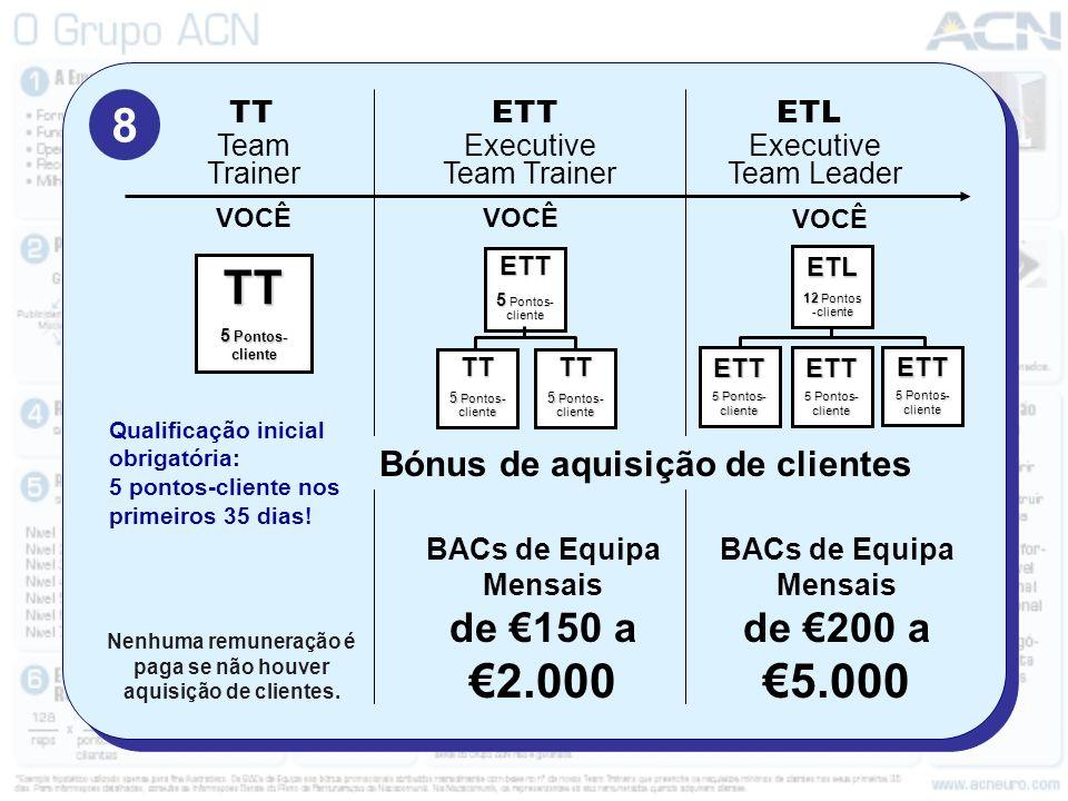 8 de €150 a €2.000 de €200 a €5.000 Bónus de aquisição de clientes