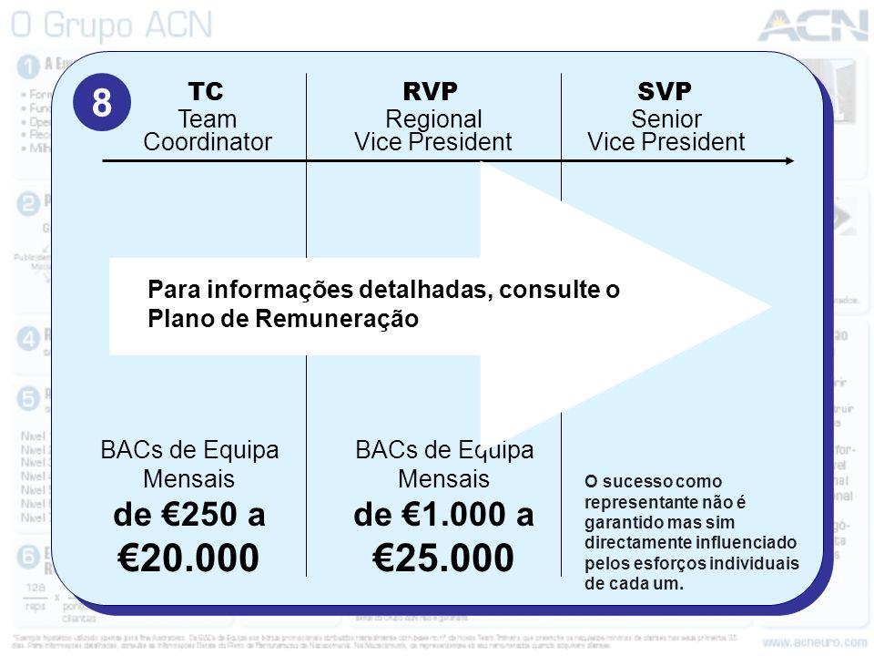 8 de €250 a €20.000 de €1.000 a €25.000 Team Coordinator TC RVP