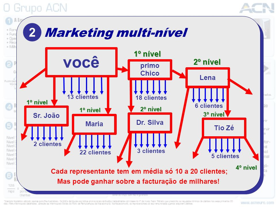 você 2 Marketing multi-nível 1º nível 2º nível primo Chico Lena
