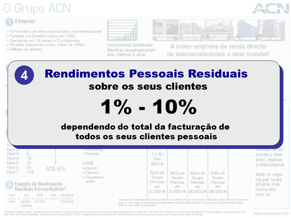 1% - 10% 4 Rendimentos Pessoais Residuais sobre os seus clientes