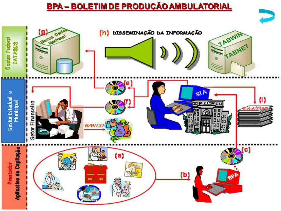 BPA – BOLETIM DE PRODUÇÃO AMBULATORIAL