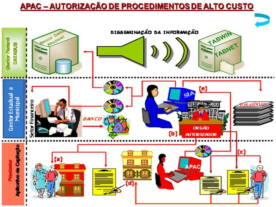 APAC – AUTORIZAÇÃO DE PROCEDIMENTOS DE ALTO CUSTO