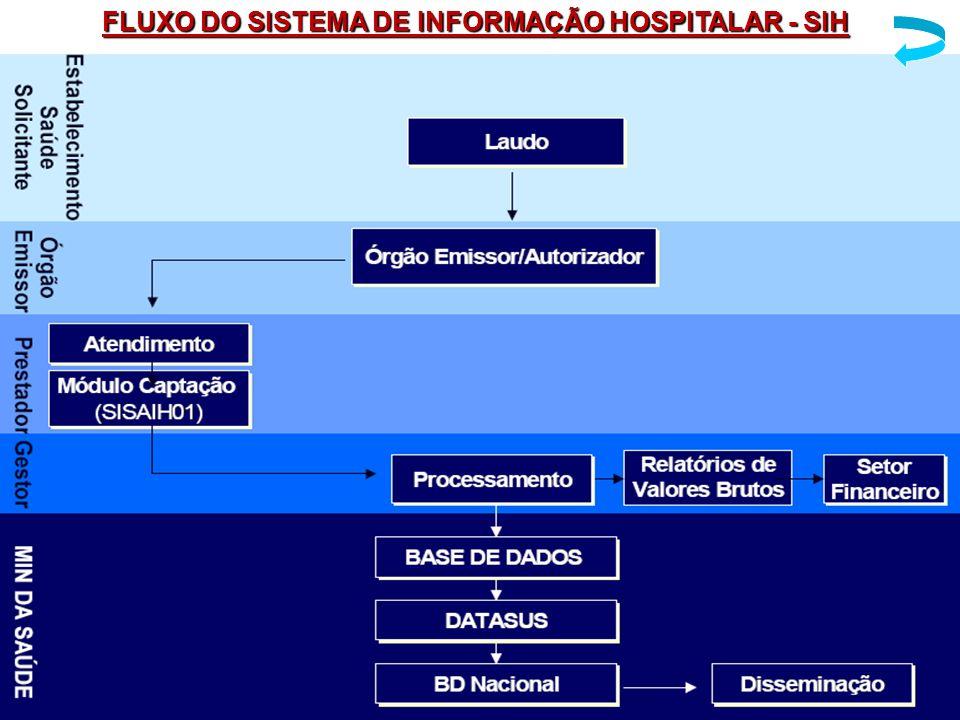 FLUXO DO SISTEMA DE INFORMAÇÃO HOSPITALAR - SIH