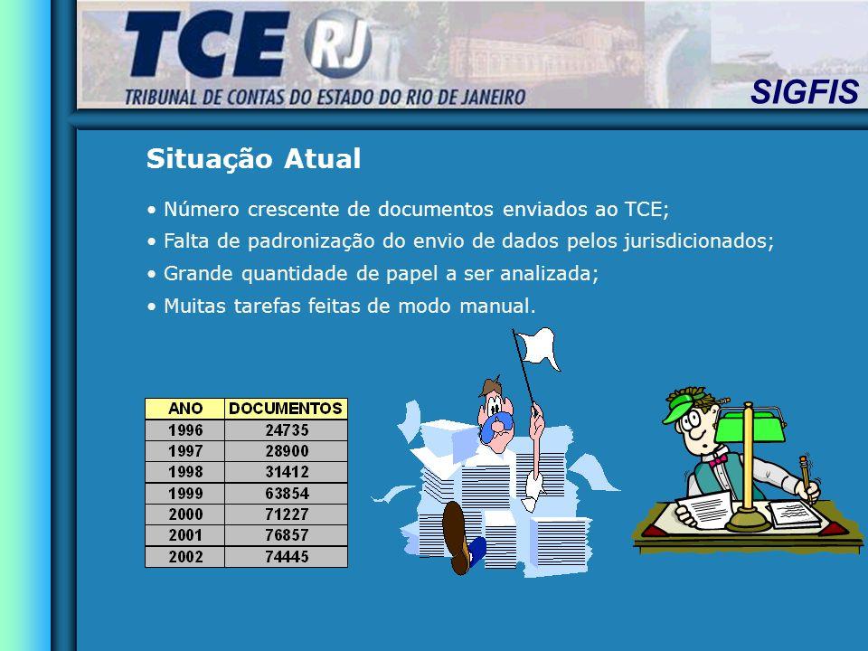Situação Atual Número crescente de documentos enviados ao TCE;