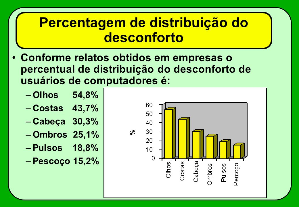 Percentagem de distribuição do desconforto