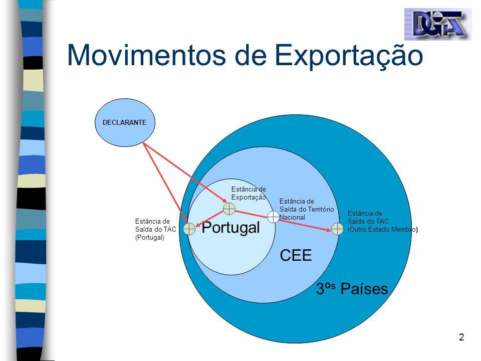 Movimentos de Exportação