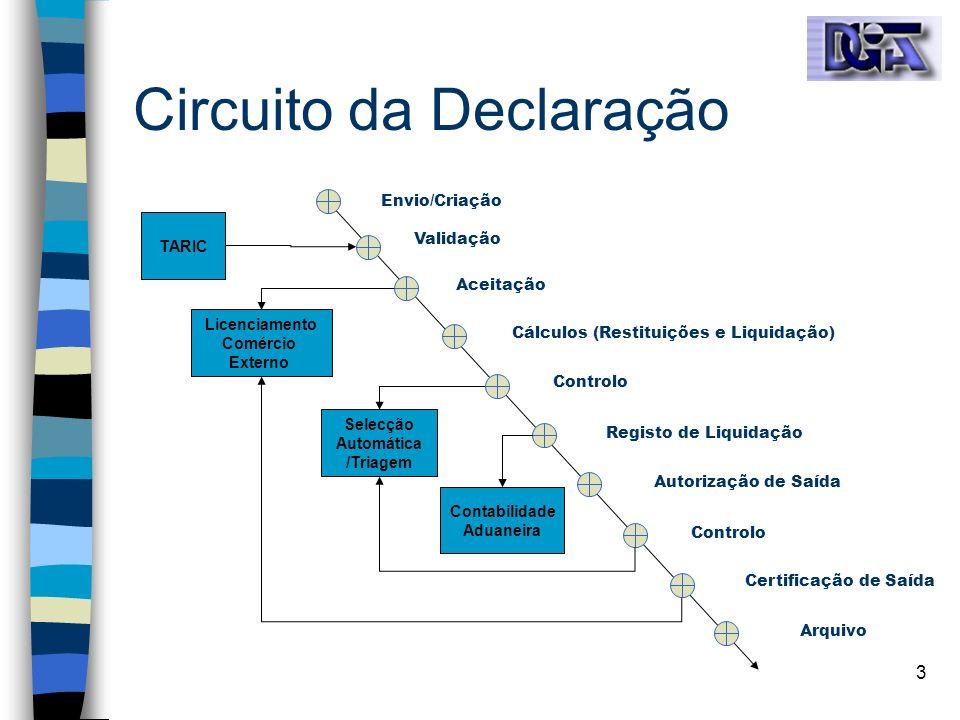 Circuito da Declaração