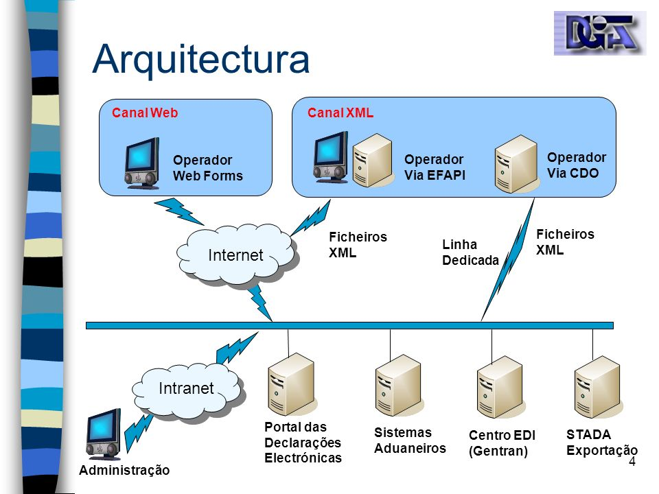 Arquitectura Internet Intranet Canal Web Canal XML Operador Web Forms