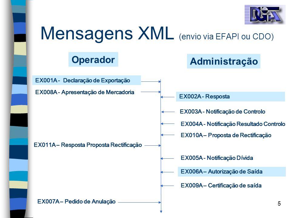 Mensagens XML (envio via EFAPI ou CDO)