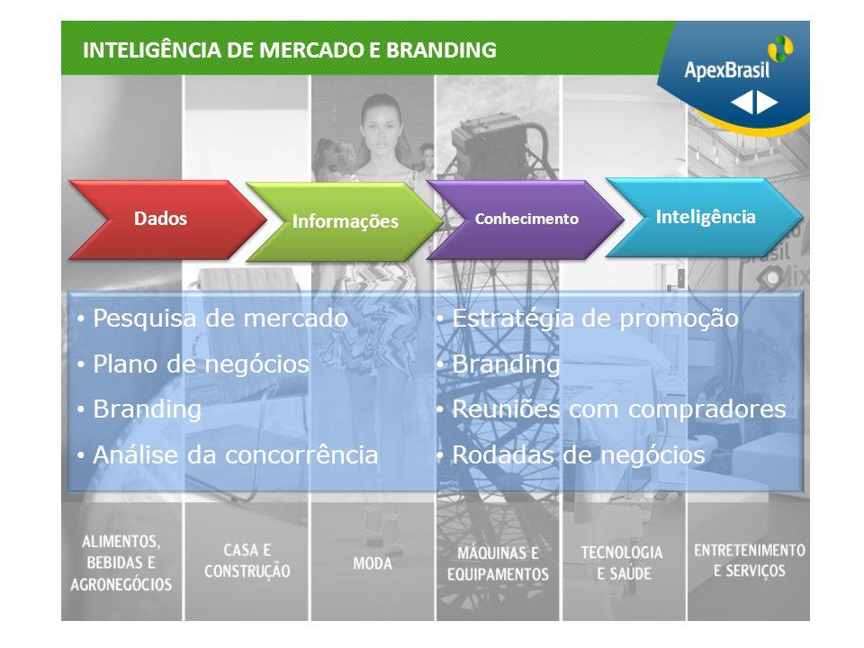 INTELIGÊNCIA DE MERCADO E BRANDING