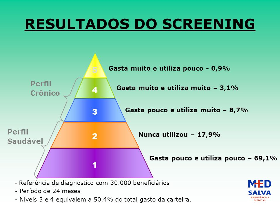RESULTADOS DO SCREENING