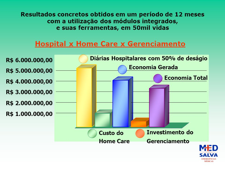 Hospital x Home Care x Gerenciamento