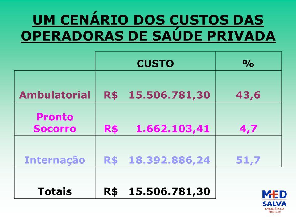UM CENÁRIO DOS CUSTOS DAS OPERADORAS DE SAÚDE PRIVADA