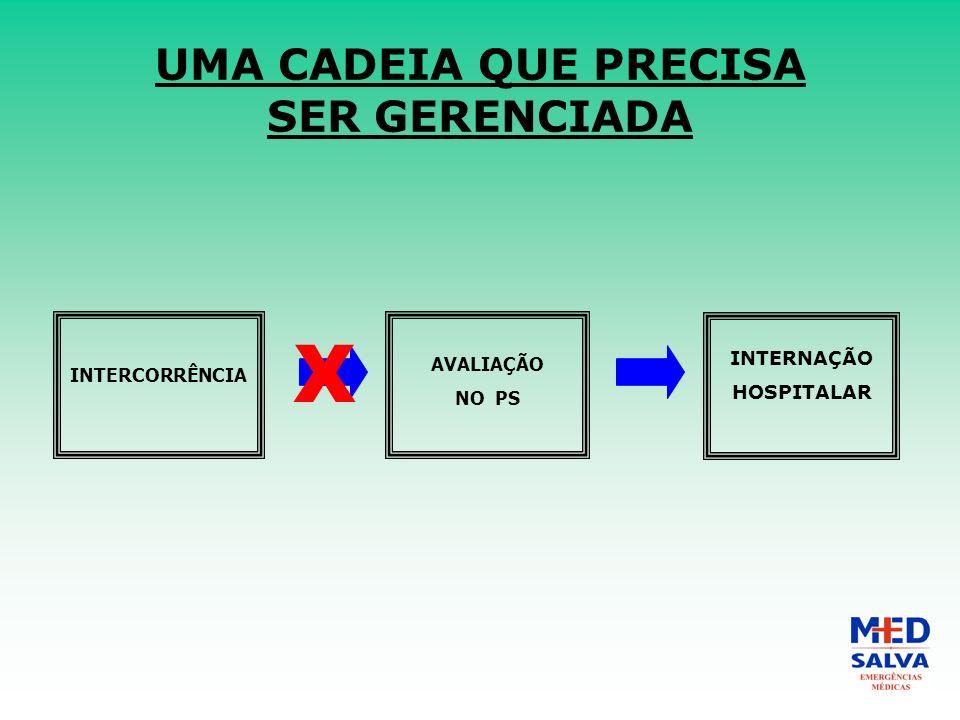 UMA CADEIA QUE PRECISA SER GERENCIADA