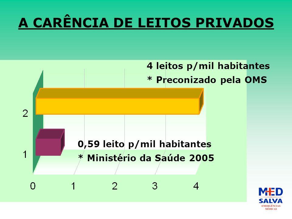 A CARÊNCIA DE LEITOS PRIVADOS