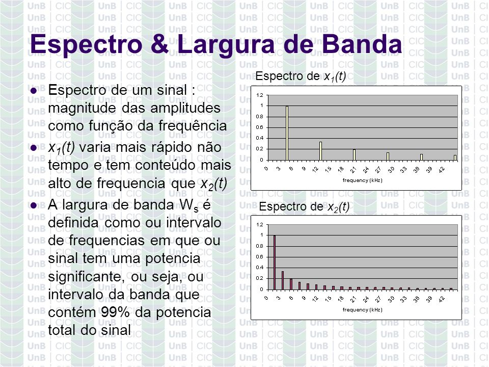 Espectro & Largura de Banda