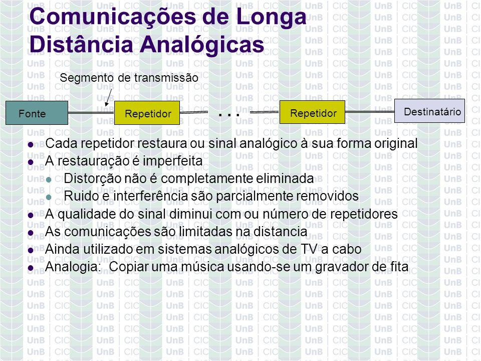Comunicações de Longa Distância Analógicas