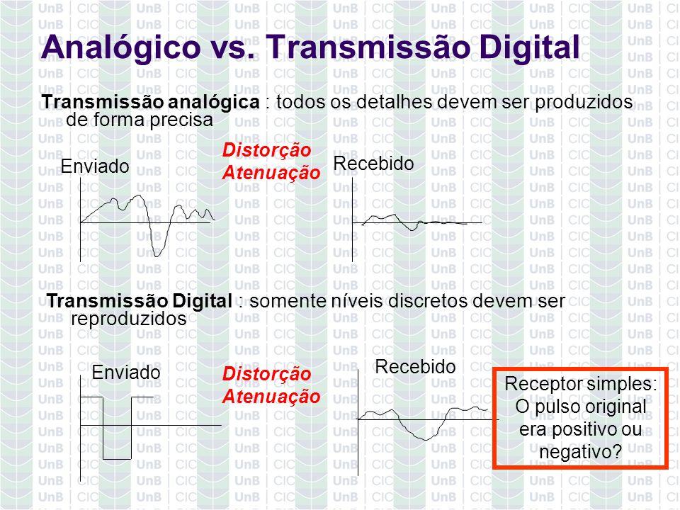 Analógico vs. Transmissão Digital