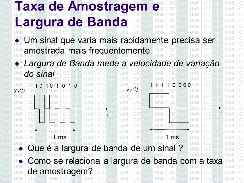 Taxa de Amostragem e Largura de Banda