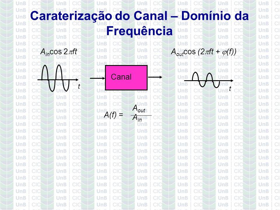 Caraterização do Canal – Domínio da Frequência