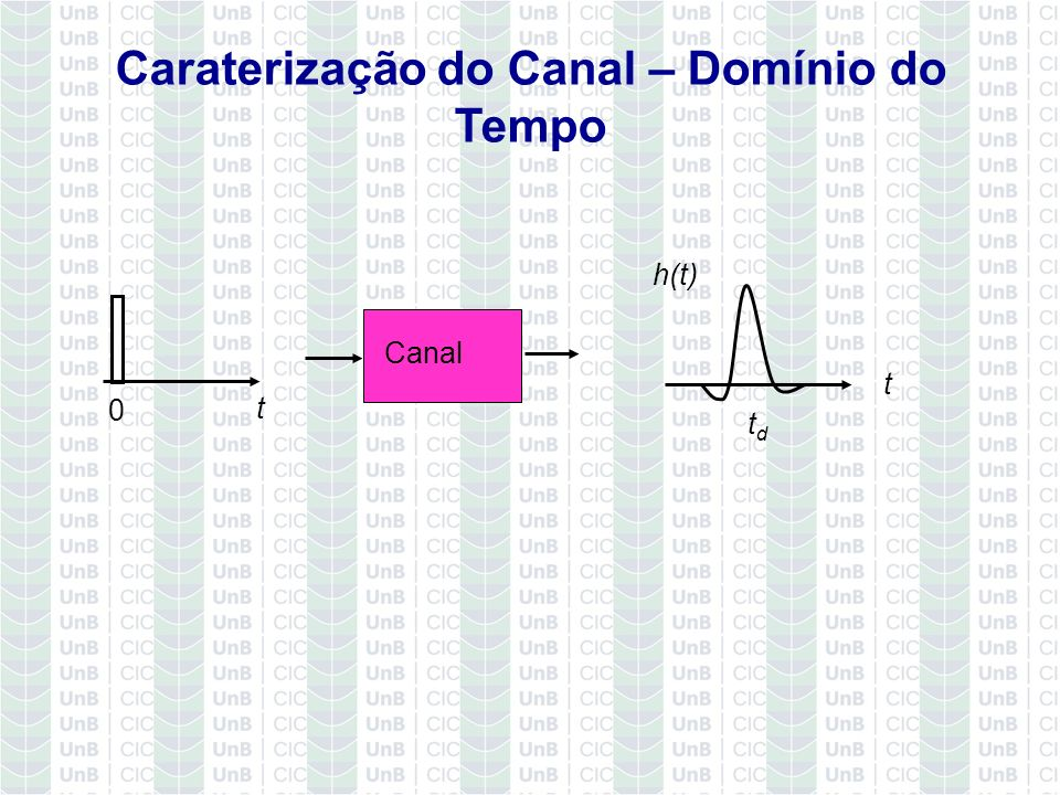 Caraterização do Canal – Domínio do Tempo