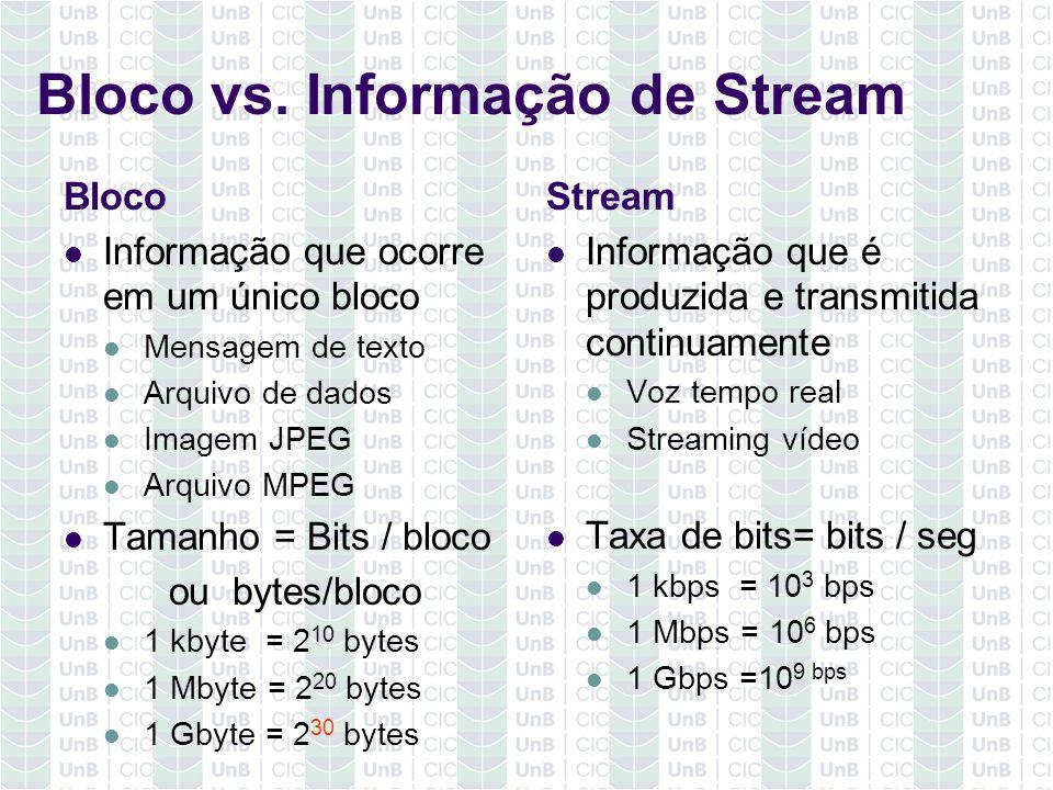 Bloco vs. Informação de Stream