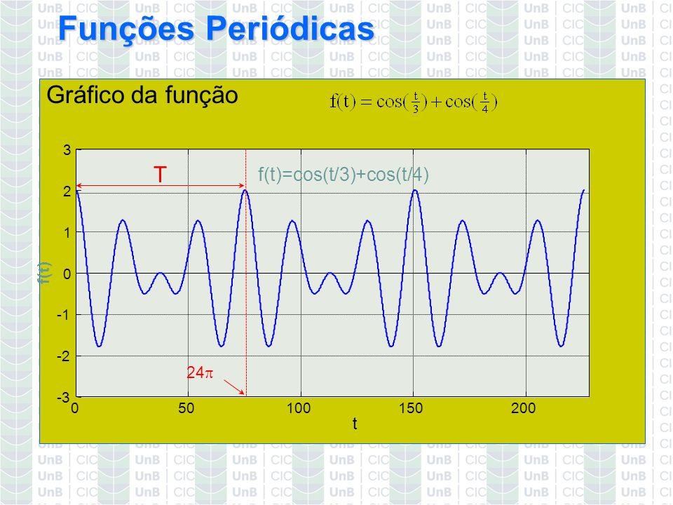 f(t)=cos(t/3)+cos(t/4)