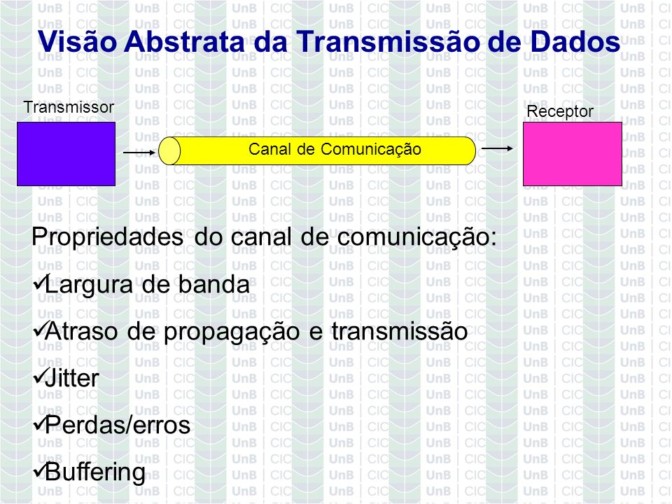 Visão Abstrata da Transmissão de Dados