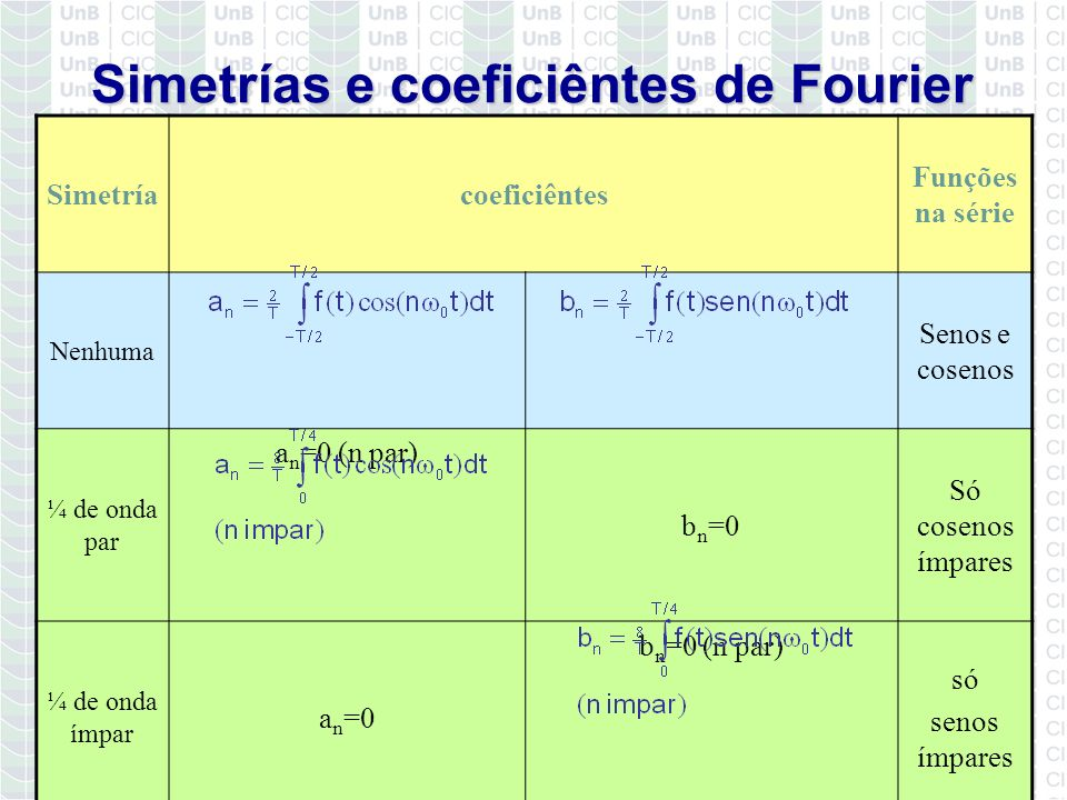 Simetrías e coeficiêntes de Fourier