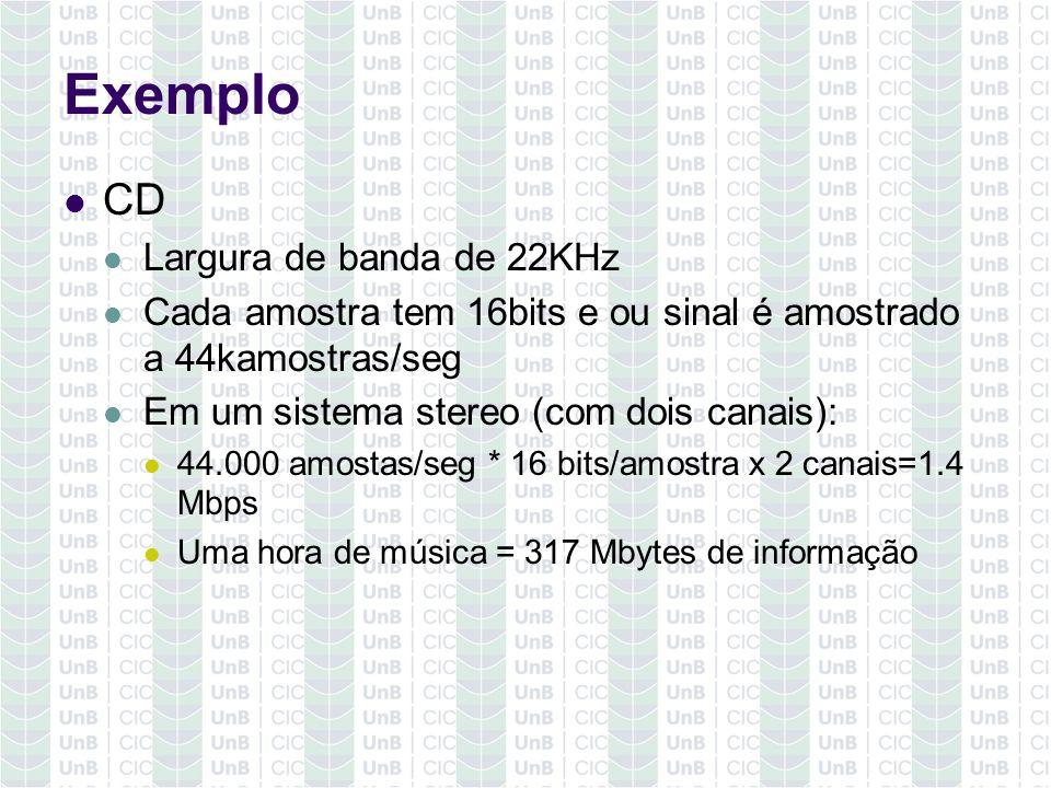 Exemplo CD Largura de banda de 22KHz