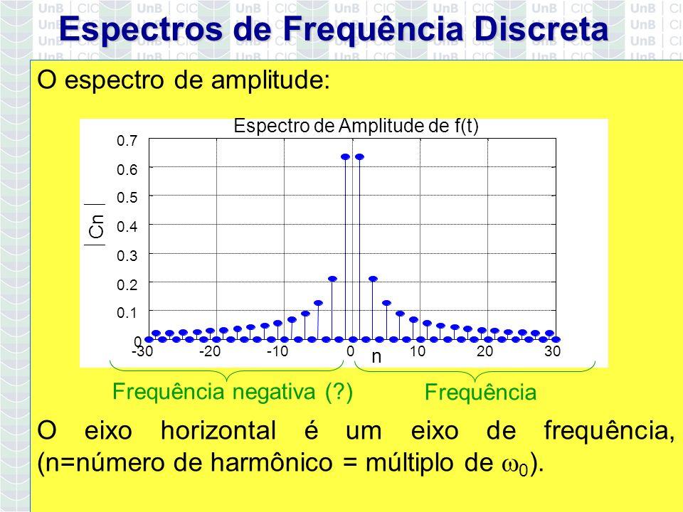 Espectros de Frequência Discreta