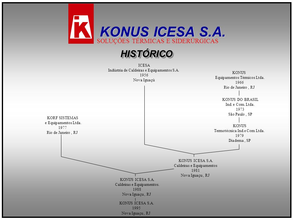 KONUS ICESA S.A. HISTÓRICO SOLUÇÕES TÉRMICAS E SIDERÚRGICAS ICESA
