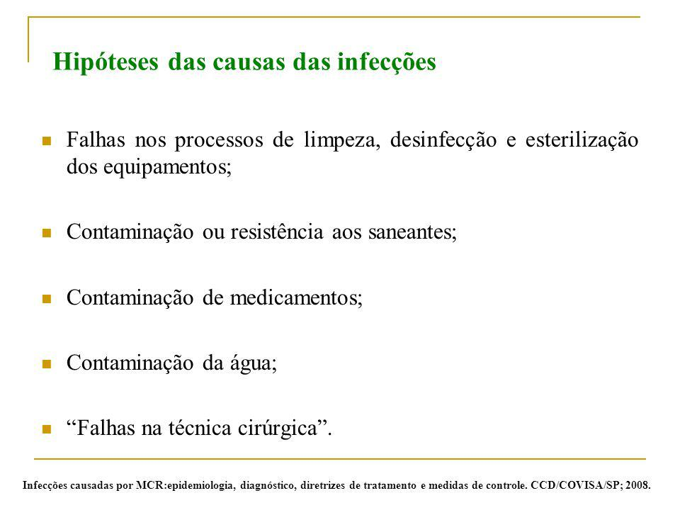Hipóteses das causas das infecções