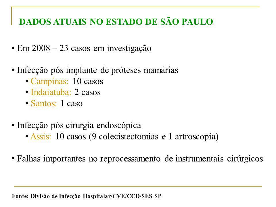 DADOS ATUAIS NO ESTADO DE SÃO PAULO