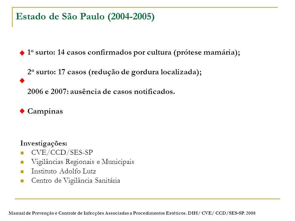 Estado de São Paulo (2004-2005) 1o surto: 14 casos confirmados por cultura (prótese mamária); 2o surto: 17 casos (redução de gordura localizada);